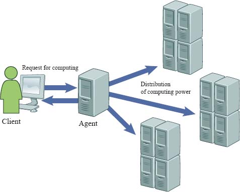 Metacomputing is a system design concept that allows multiple computers to share the responsibility of computation to complete a request efficiently.