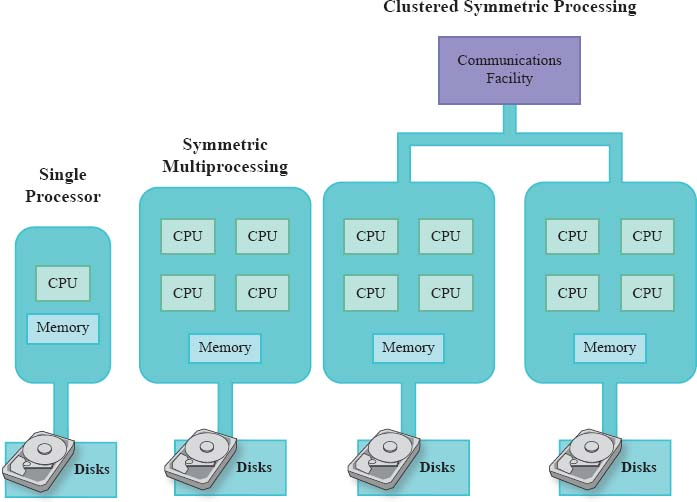 Multiprocessing operating systems can handle tasks more quickly, as each CPU that becomes available can access the shared memory to complete the task at hand so all tasks can be completed the most efficiently.