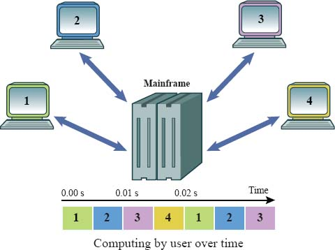 Multi-user operating systems are designed to have multiple terminals (monitor, keyboard, mouse, etc.) all connected to a single mainframe (a powerful CPU with many microprocessors) that allocates time for each user's processing demands