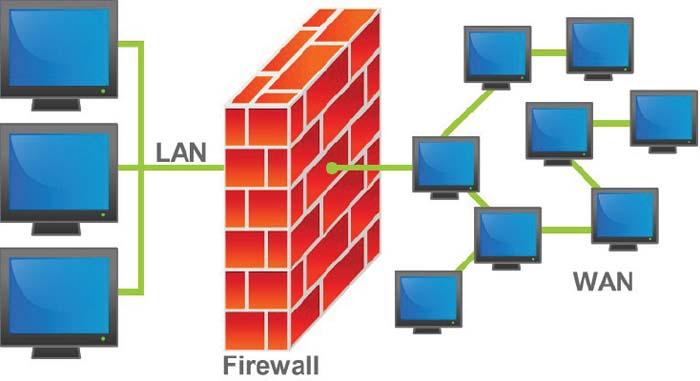 Simulação da participação de um Firewall entre uma LAN e uma WAN.