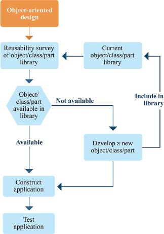 The benefit of object-oriented design lies in the reusability of the object database. Because each object has only one job, the code for an object remains applicable for any instance where the object is needed.