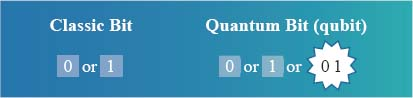 Quantum computing uses quantum bits (qubits). Classic bits can be in one of two states, 0 or 1, but qubits can be in state 0, state 1, or superstate 01.