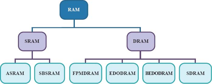 There are two major categories of random-access memory: static RAM (SRAM) and dynamic RAM (DRAM). Static RAM may be asynchronous SRAM (ASRAM) or synchronous SRAM with a burst feature (SBSRAM). Dynamic RAM may come in one of four types: fast page mode