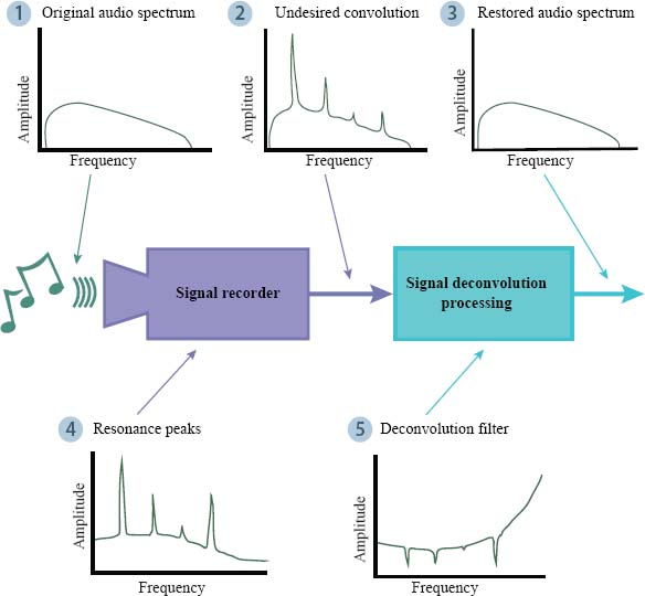 Signal processing involves sensors that receive a signal input (1). Programming to record the input may include deconvolution filters (5) to remove any undesired convolutions (2), such as harmonic resonance (4), so that the signal output (3)