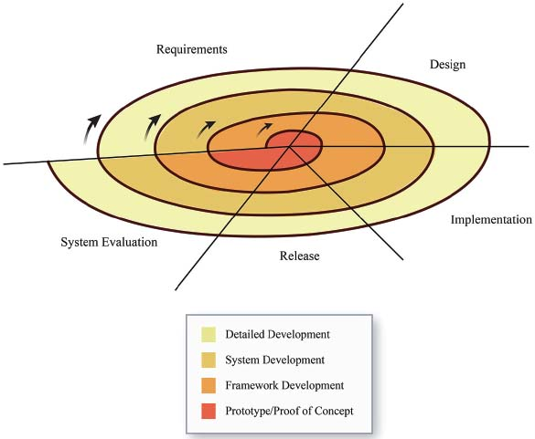 Developing software using the spiral model cycles through defining requirements, designing the software, implementing the code, and releasing the code for evaluation. In the initial cycle a proof of concept is tested, followed by iterations