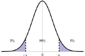 An illustration of a 90 percent confidence interval on a standard normal curve.