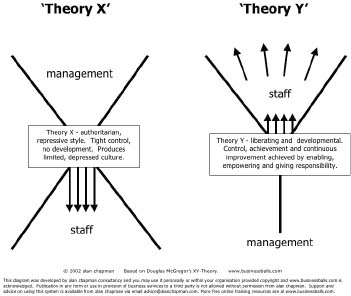 A comparison of Theory X and Theory Y.
