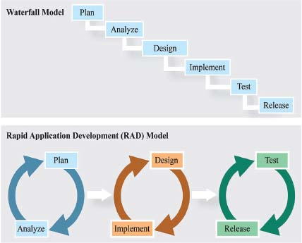 Traditional software development follows a waterfall model of completing one phase before starting the next. It flows from planning to analyzing, to implementing, to testing, to release. This is different from the rapid application development model,