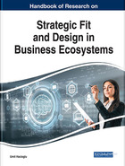 Handbook of Research on Strategic Fit and Design in Business Ecosystems, ed. , v.