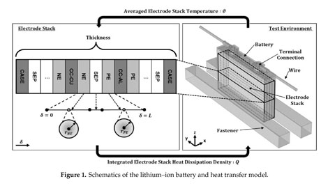 Gale Academic Onefile Document The Impact Of Environmental Factors On The Thermal Characteristic Of A Lithium Ion Battery