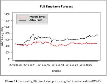 Callisto kriptovaliuta, Callisto Network (CLO) Į Libano svaras (LBP) kainų istorijos diagrama į