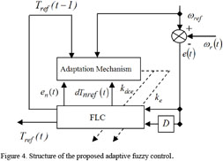 Gale Academic Onefile Document Design Of An Adaptive Fuzzy Control System For Dual Star Induction Motor Drives