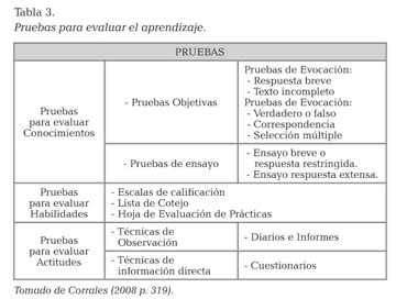 Academic Onefile Document Assessment Practices Of