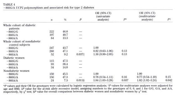 cura de la diabetes ucp2