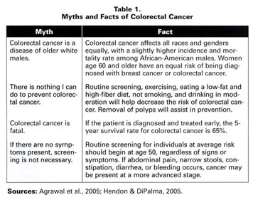 Gale Academic Onefile Document Colorectal Cancer An Overview Of The Epidemiology Risk Factors Symptoms And Screening Guidelines