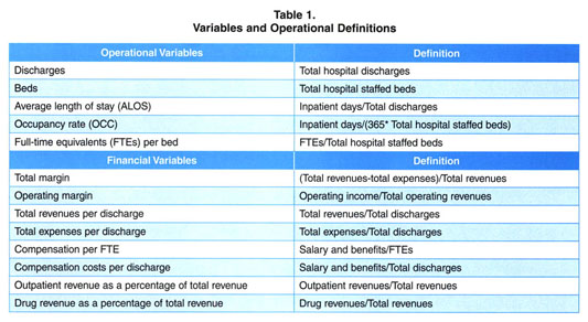 Gale Academic OneFile - Document - Hospital performance in