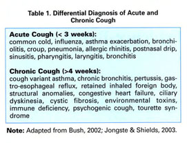 Gale Academic OneFile - Document - Managing acute cough in