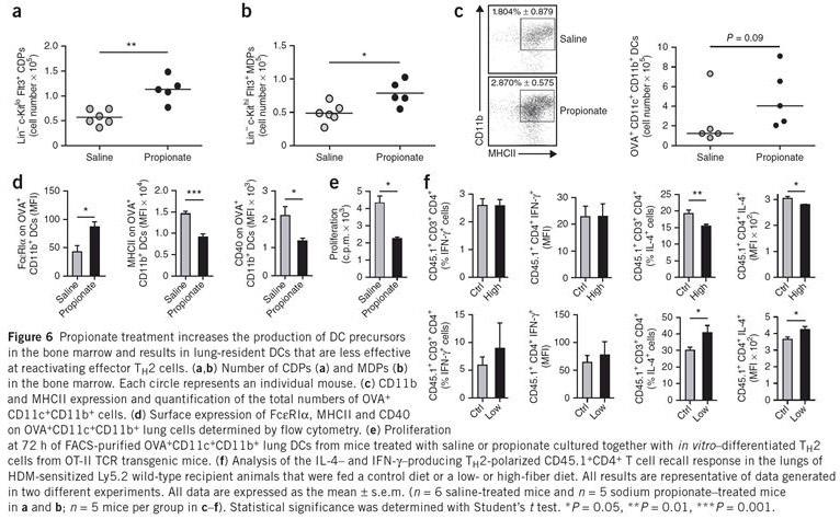 Academic OneFile - Document - Gut microbiota metabolism of