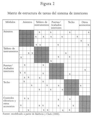 Gale Academic Onefile Document Producción Modular Y