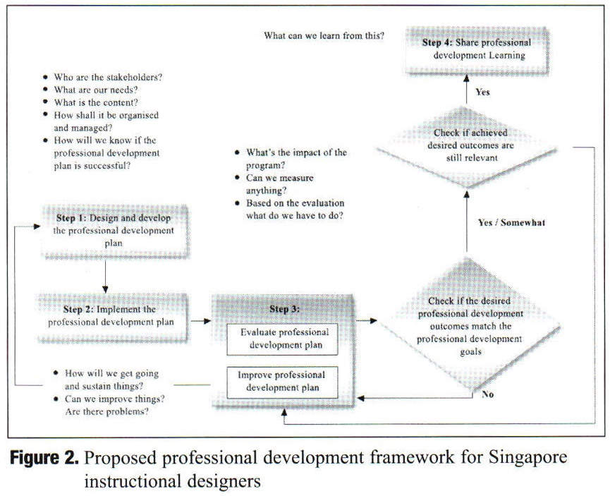 Gale Academic Onefile Document Professional Development Of Instructional Designers A Proposed Framework Based On A Singapore Study