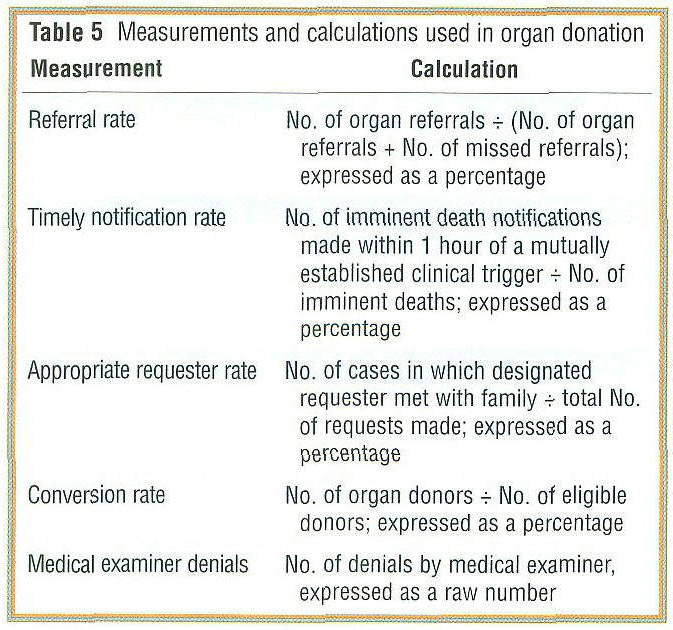 Gale Academic OneFile - Document - Organ Donation