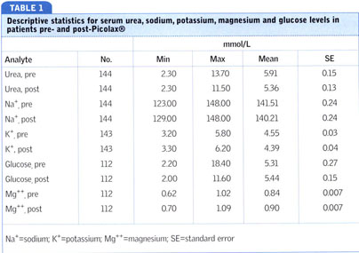 Gale Academic OneFile - Document - Effects of oral sodium