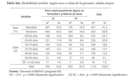 volumen de próstata aos 60 años del