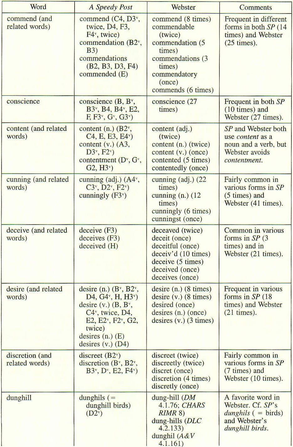 Gale Academic Onefile Document John Webster S Handbook Of