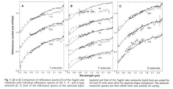 Gale Academic OneFile - Document - The Tagish Lake Meteorite