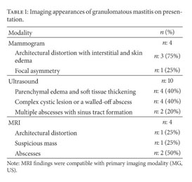 Gale Academic OneFile - Document - Granulomatous Mastitis