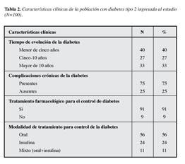 depresión relacionada con la diabetes