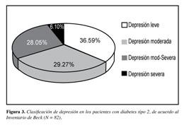 depresión en diabetes mellitus