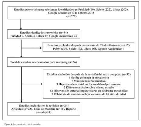 rueda de salud pública de intervenciones para hipertensión