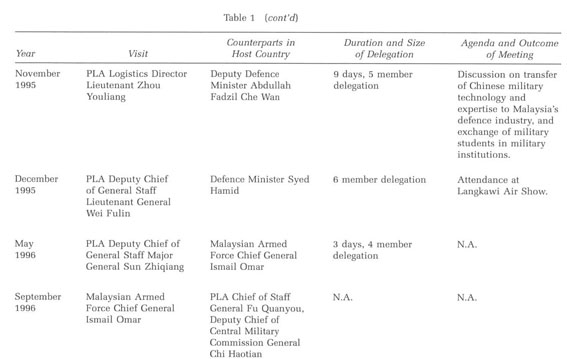 Gale Academic Onefile Document Comprehensive Strategic Partners But Prosaic Military Ties The Development Of Malaysia China Defence Relations 1991 2015