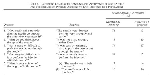 Gale Academic OneFile - Document - A comparison of insulin