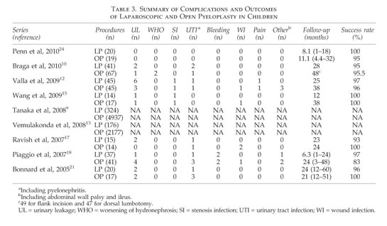 Gale Academic Onefile Document Laparoscopic Versus Open Pyeloplasty For Ureteropelvic Junction Obstruction In Children A Systematic Review And Meta Analysis