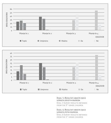 ključ odgovora za relativnu dob u odnosu na dob usluge podudaranja vs online upoznavanja