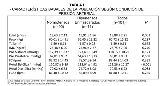Presión arterial vs peso corporal