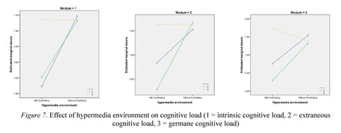 Gale Academic Onefile Document Students Metacognition And Cognitive Style And Their Effect On Cognitive Load And Learning Achievement