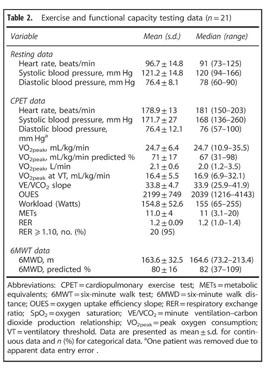 Gale Academic OneFile - Document - Cardiopulmonary exercise