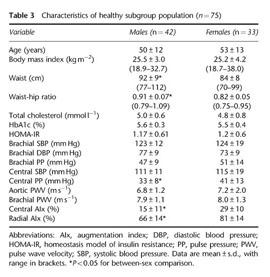 blood pressue 115 vulnerable 50 produce 66