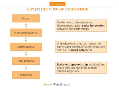 Gale Academic OneFile - Document - Social innovation as a