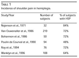 Gale Academic OneFile - Document - Hemiplegic shoulder pain