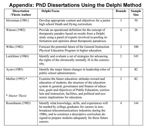 Gale Academic OneFile - Document - The Delphi method for