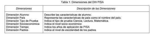 Informe Académico Document Un Metodo Para Analizar Datos De Pruebas Educacionales Estandarizadas Usando Almacen De Datos Y Triangulacion