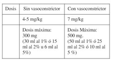 diabetes anestesia con vasoconstrictor