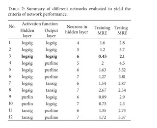 Gale Academic OneFile - Document - Sensitivity analysis of