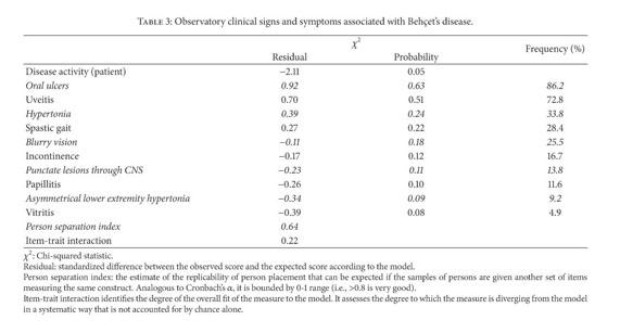 fogyatékosságcsoport hipertónia diabetes mellitus)