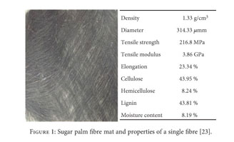 Gale Academic Onefile Document Hybrid And Nonhybrid Laminate Composites Of Sugar Palm And Glass Fibre Reinforced Polypropylene Effect Of Alkali And Sodium Bicarbonate Treatments