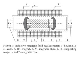 Gale Academic OneFile - Document - Use of magnetic fluid in